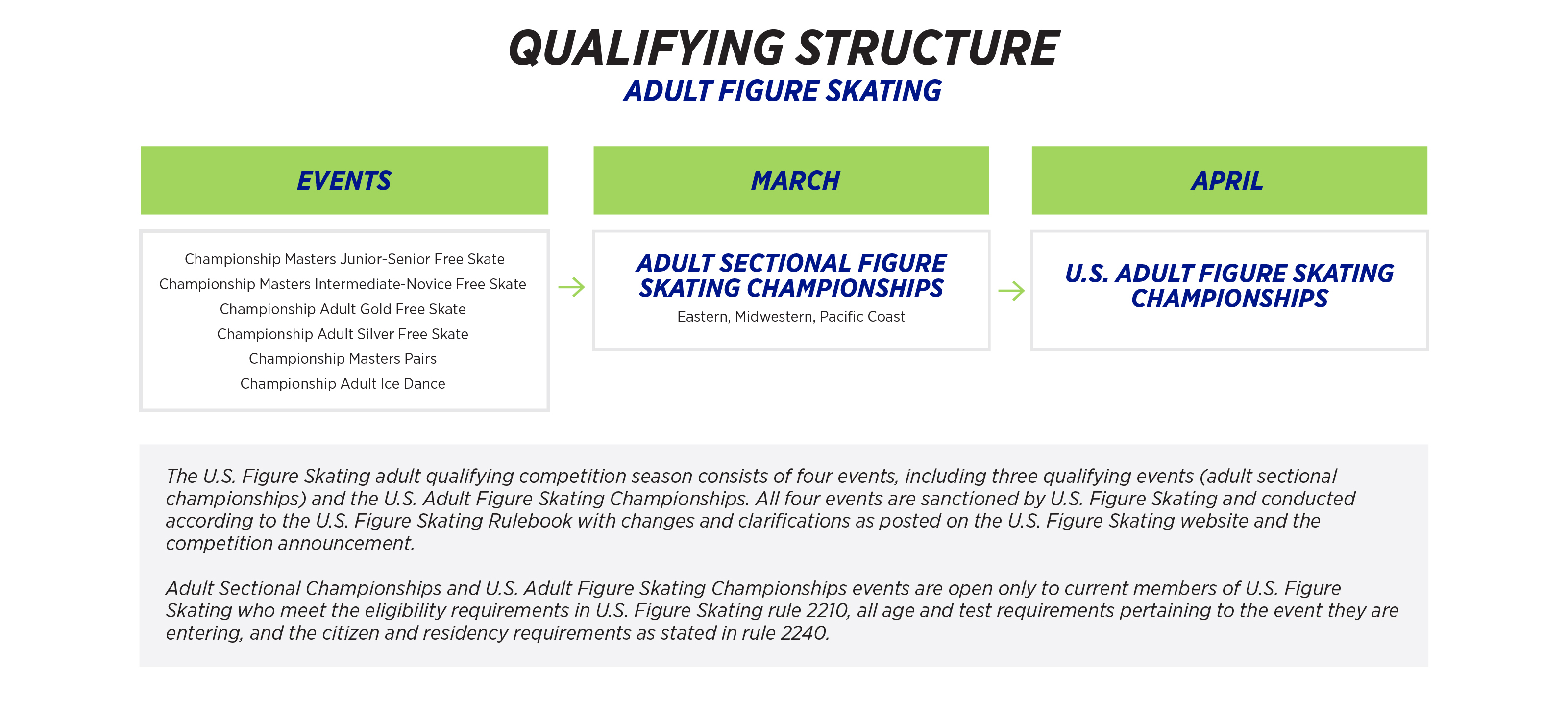 Qualifying Structure Adults