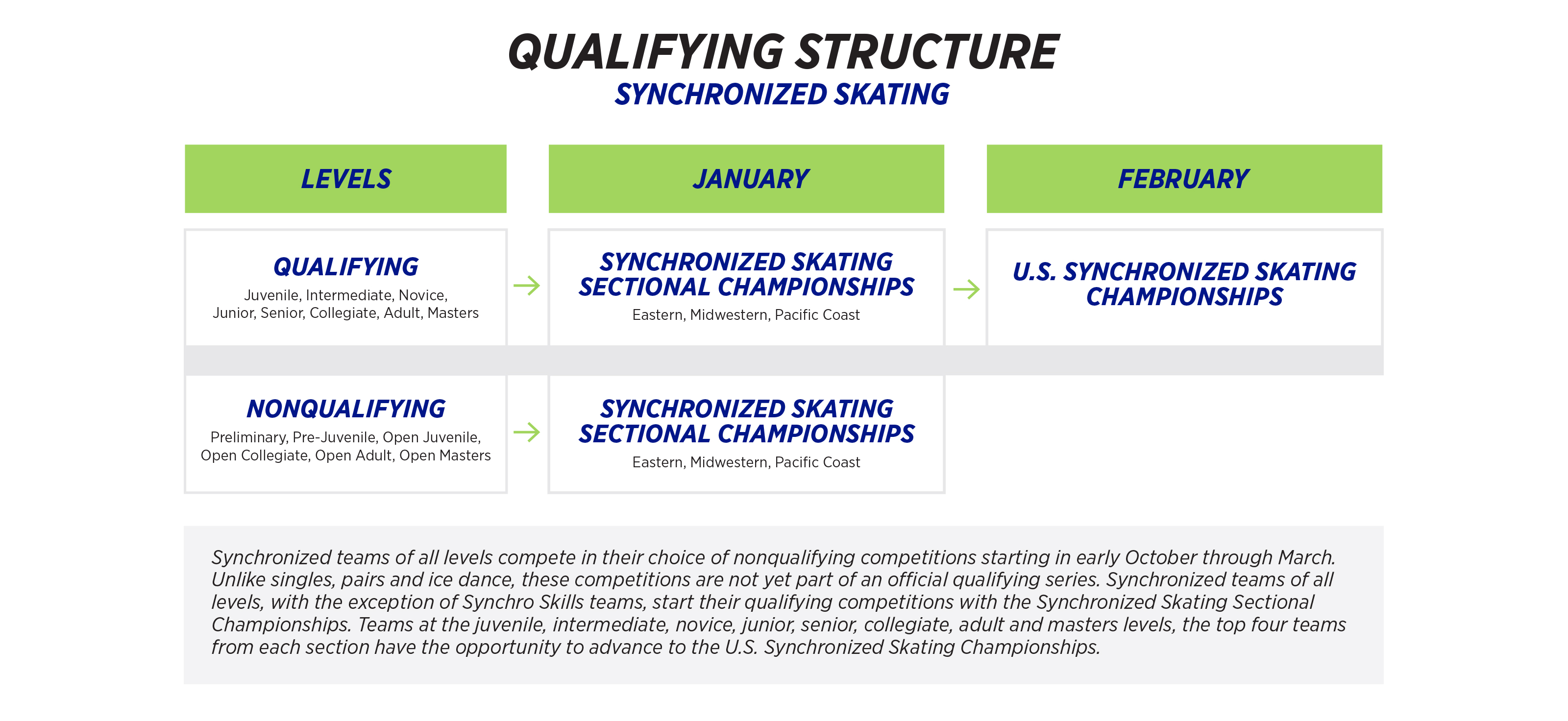 Synchronized Skating Qualifying Structure