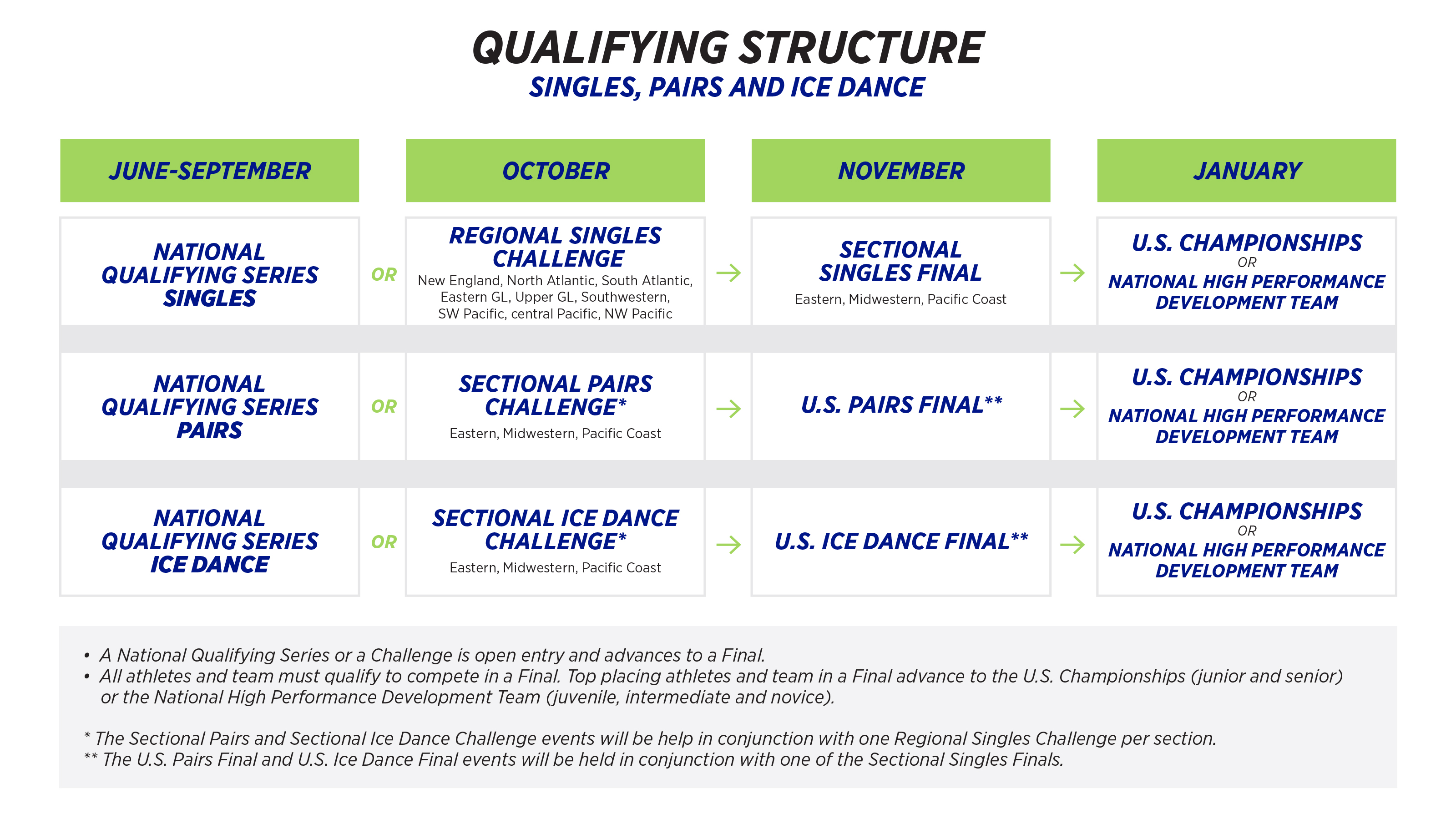 Qualifying Structure